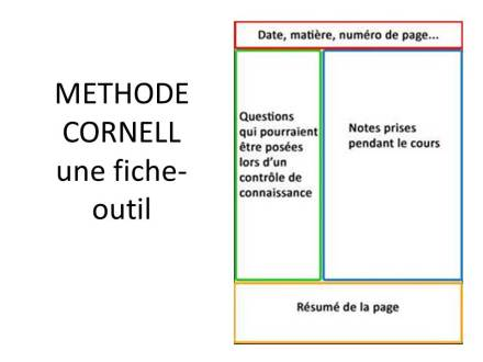 methode_cornell